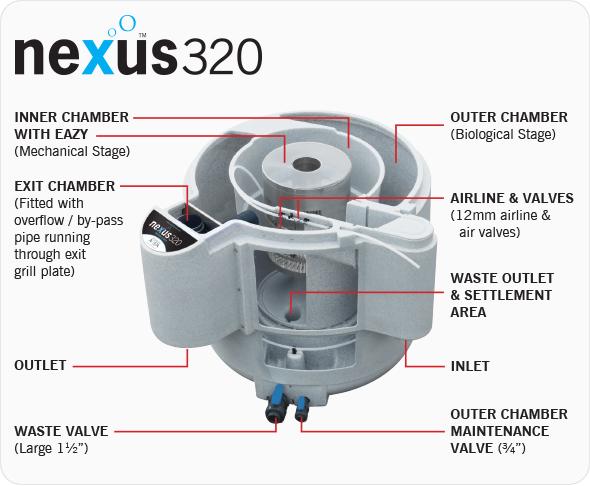 Nexus Eazy 320